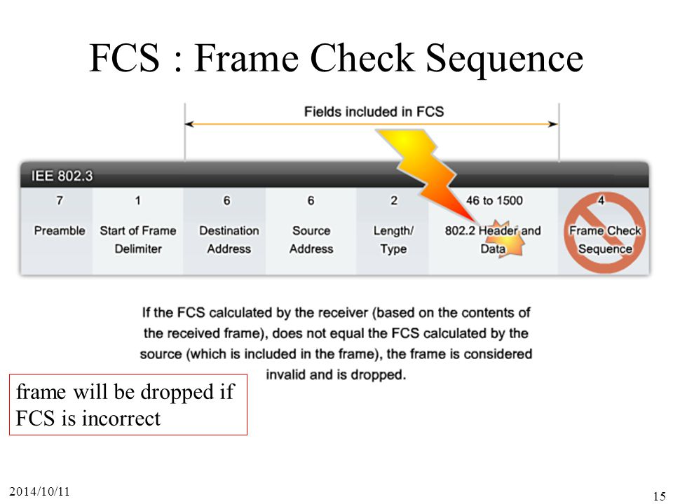 FCS : Frame Check Sequence