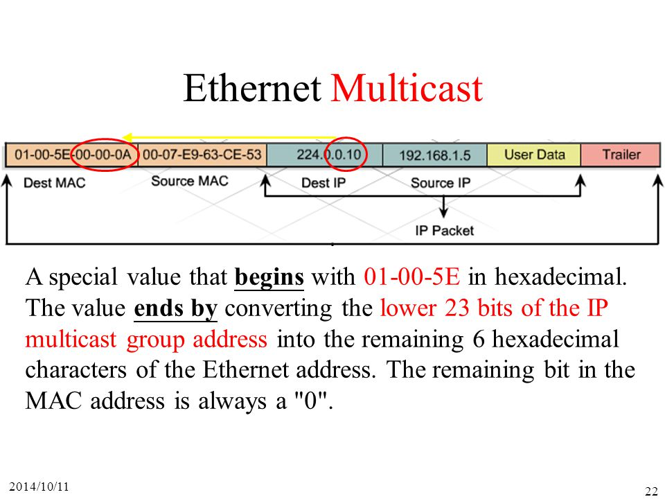 Ethernet Multicast A special value that begins with 01-00-5E in hexadecimal. The value ends by converting the lower 23 bits of the IP.