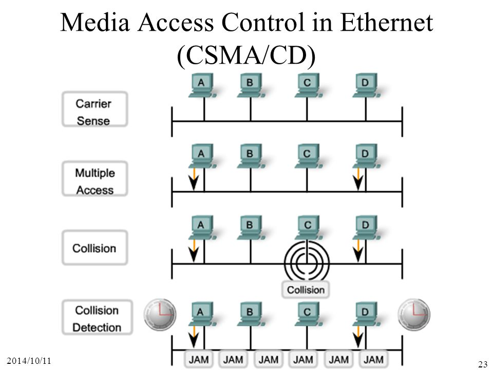 Media Access Control in Ethernet (CSMA/CD)