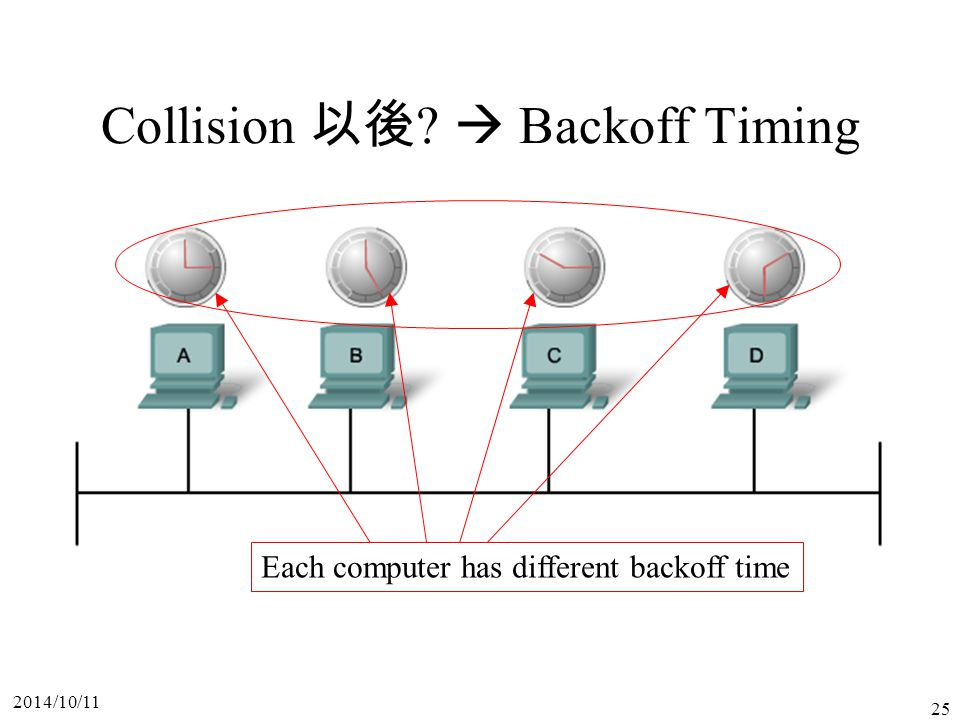 Collision 以後  Backoff Timing