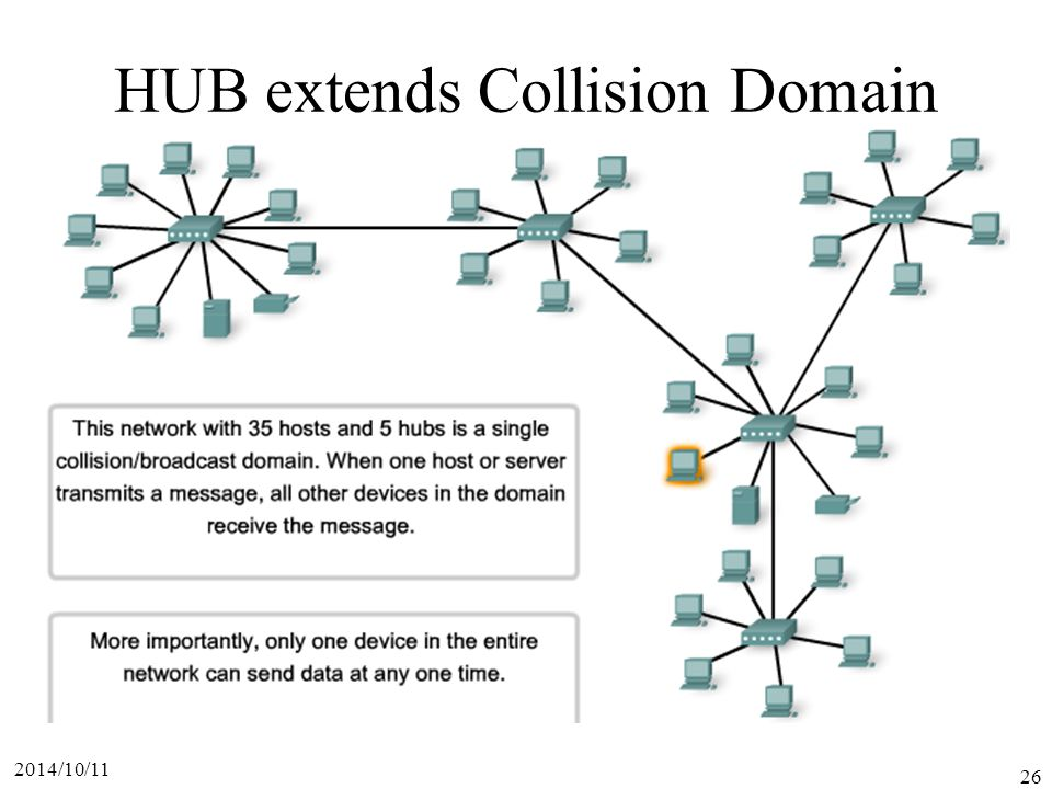 HUB extends Collision Domain