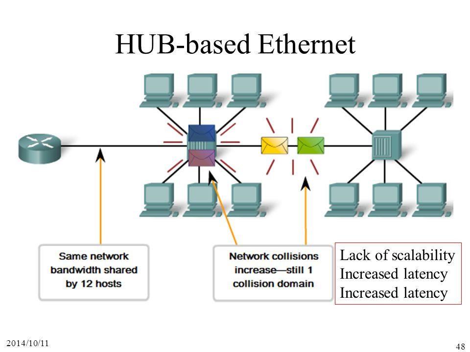 HUB-based Ethernet Lack of scalability Increased latency 2017/4/6