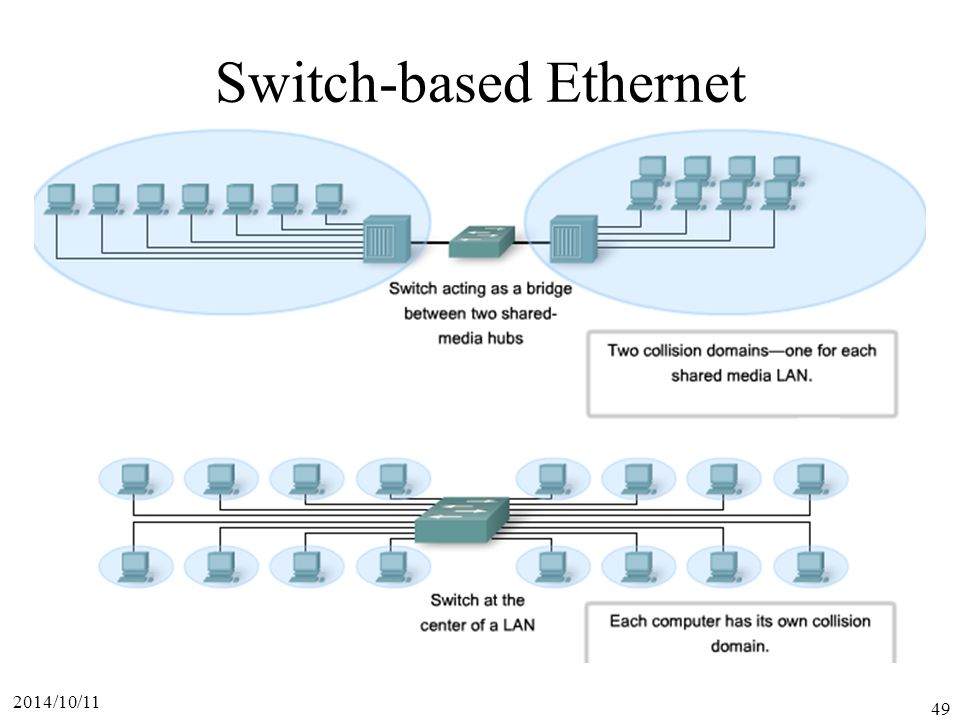 Switch-based Ethernet
