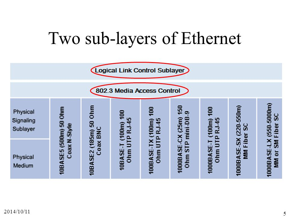 Two sub-layers of Ethernet