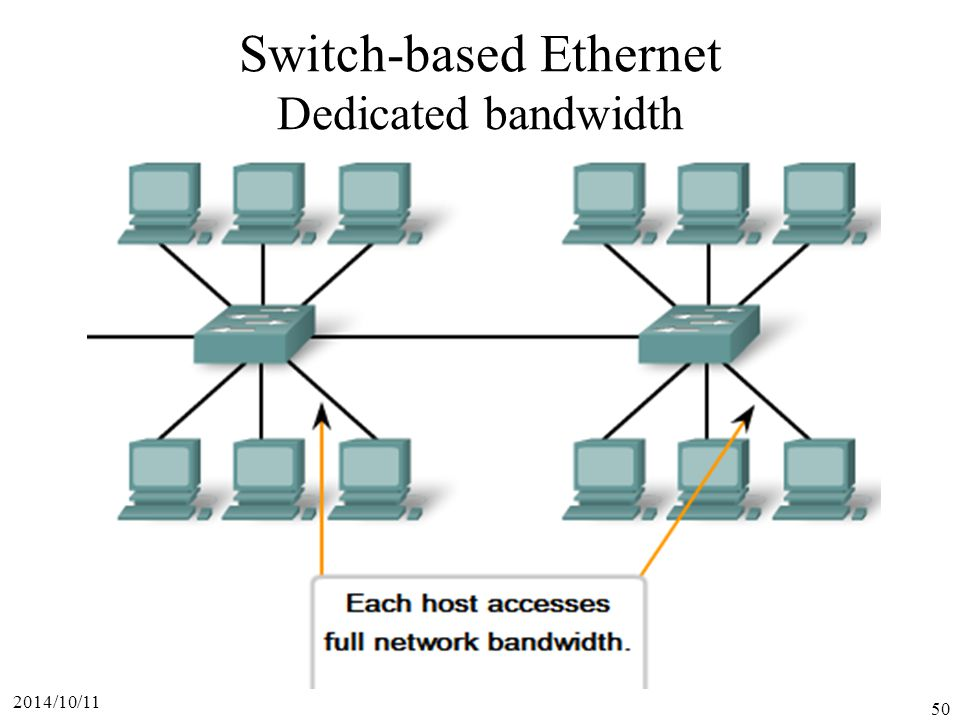 Switch-based Ethernet Dedicated bandwidth