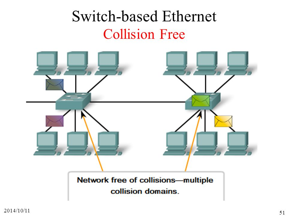 Switch-based Ethernet Collision Free