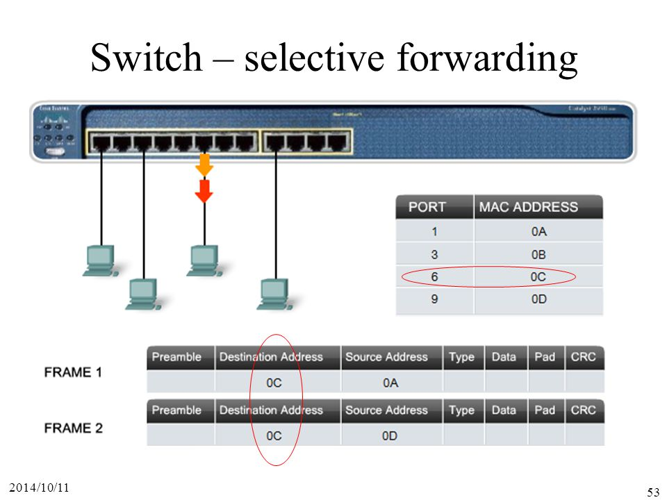 Switch – selective forwarding