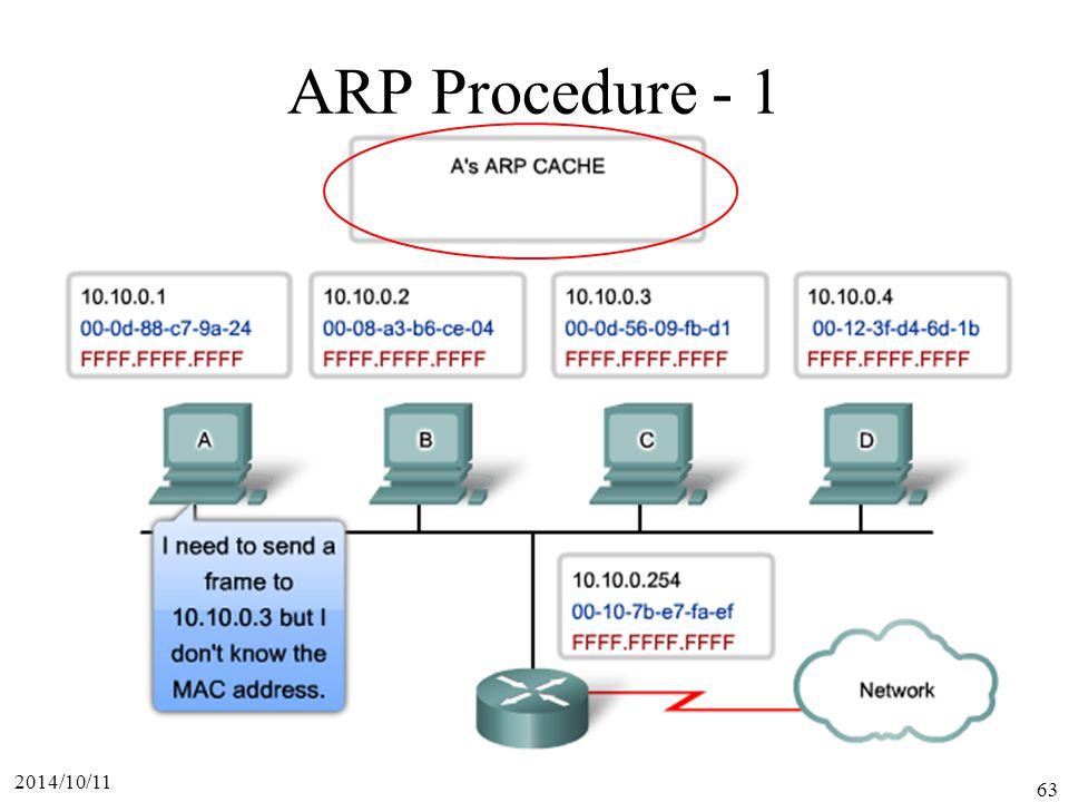 ARP Procedure - 1 2017/4/6