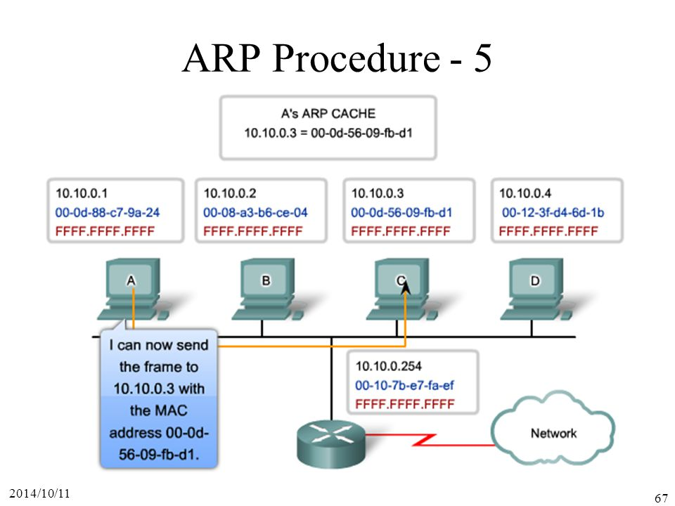 ARP Procedure - 5 2017/4/6