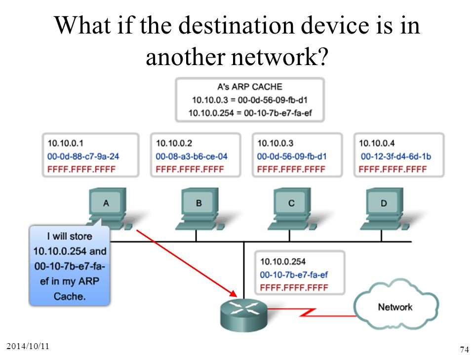 What if the destination device is in another network