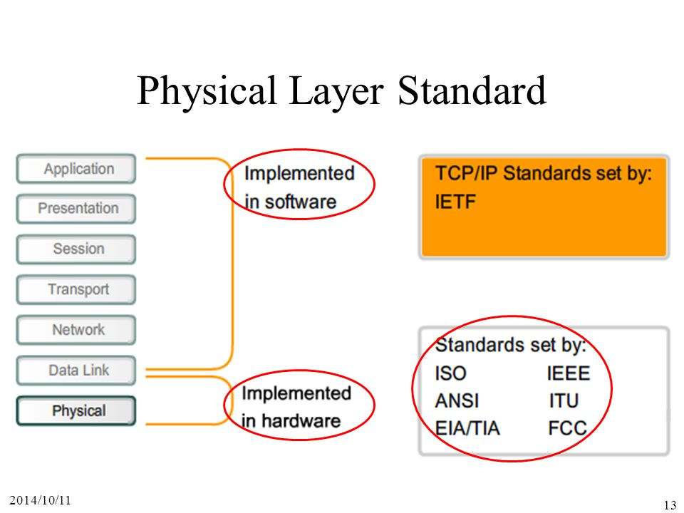 Physical Layer Standard