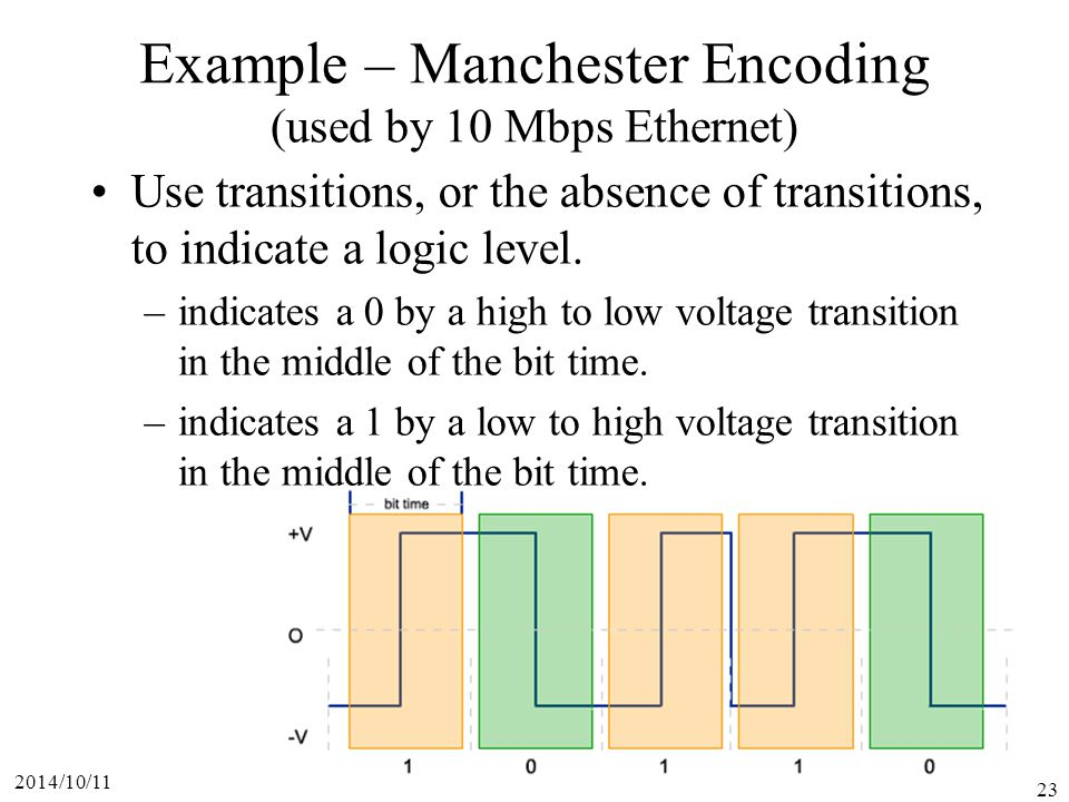 Example – Manchester Encoding (used by 10 Mbps Ethernet)