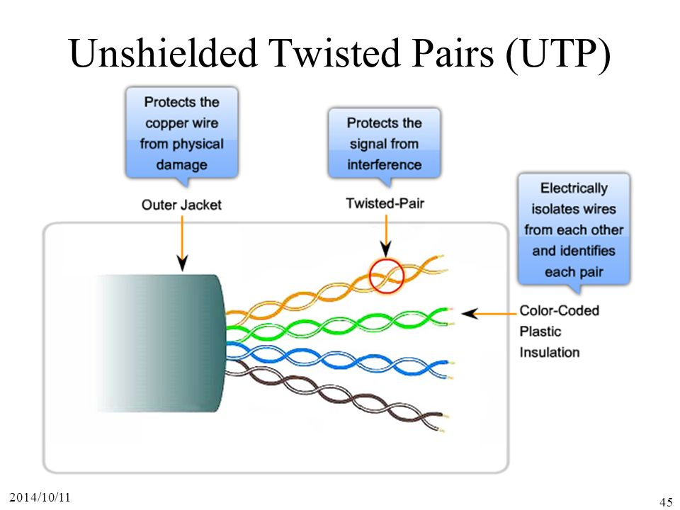 Unshielded Twisted Pairs (UTP)
