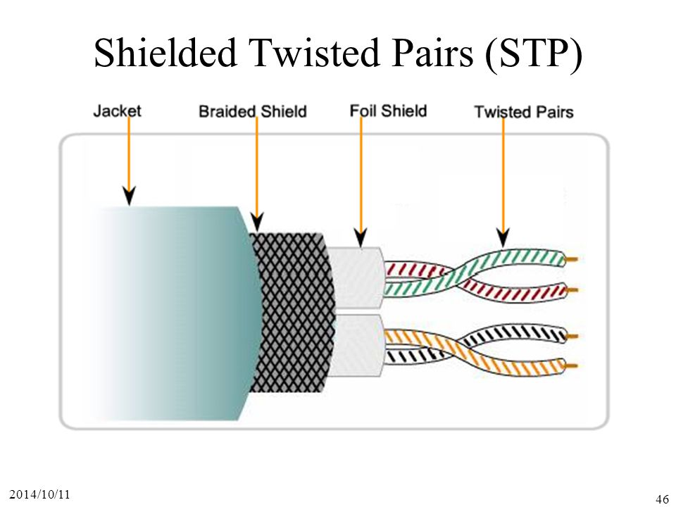Shielded Twisted Pairs (STP)