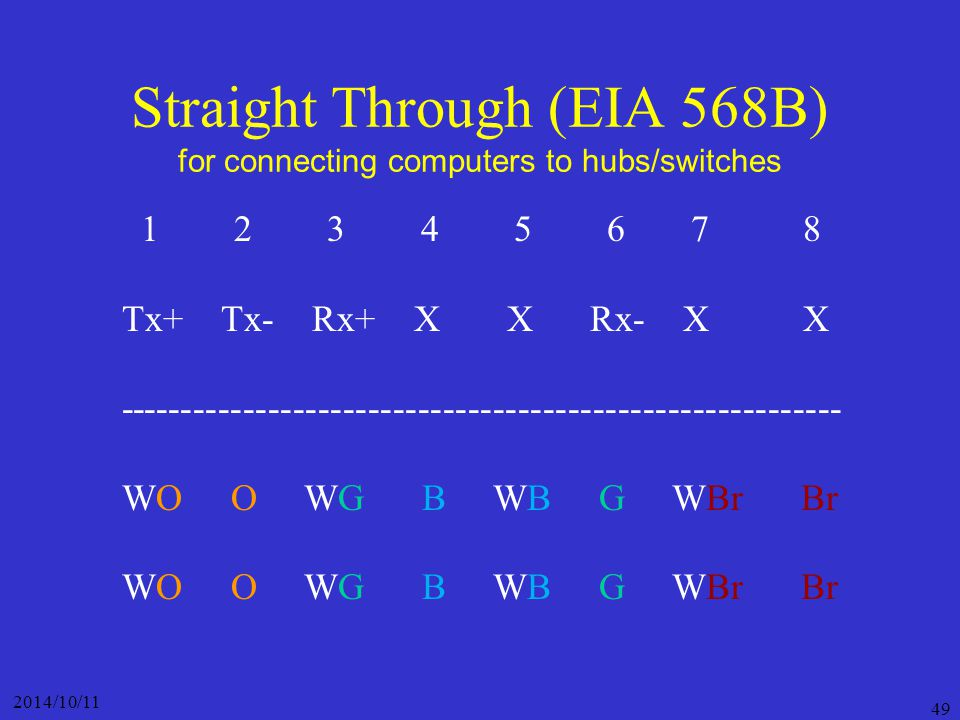 Straight Through (EIA 568B) for connecting computers to hubs/switches