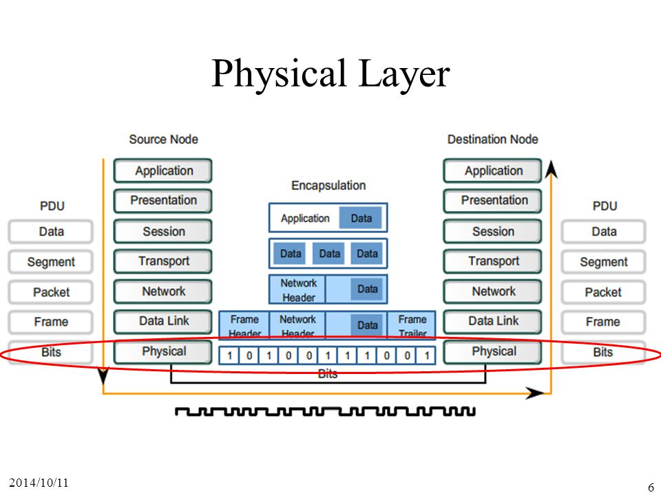 Physical Layer 2017/4/6