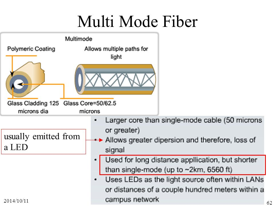 Multi Mode Fiber usually emitted from a LED 2017/4/6