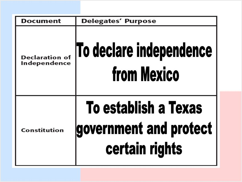 To declare independence from Mexico