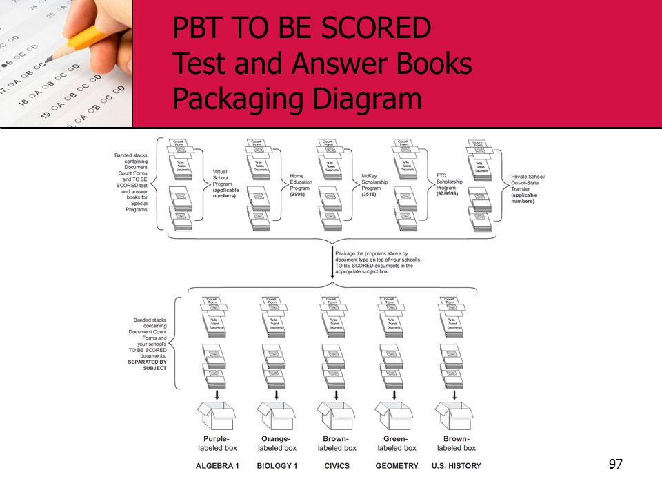 PBT TO BE SCORED Test and Answer Books Packaging Diagram