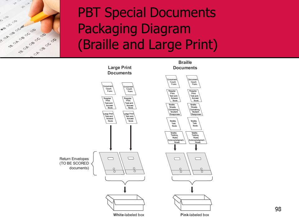 PBT Special Documents Packaging Diagram (Braille and Large Print)