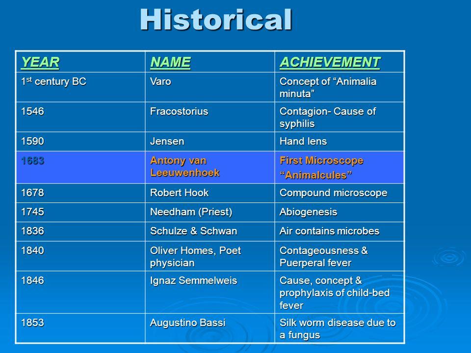Historical YEAR NAME ACHIEVEMENT 1st century BC Varo