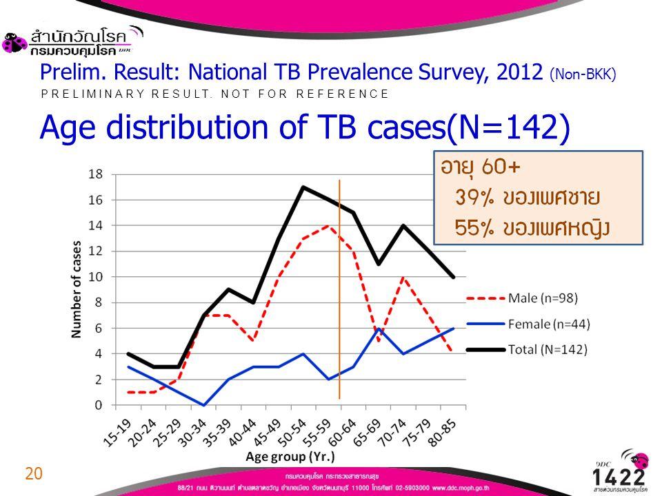 Prelim. Result: National TB Prevalence Survey, 2012 (Non-BKK)
