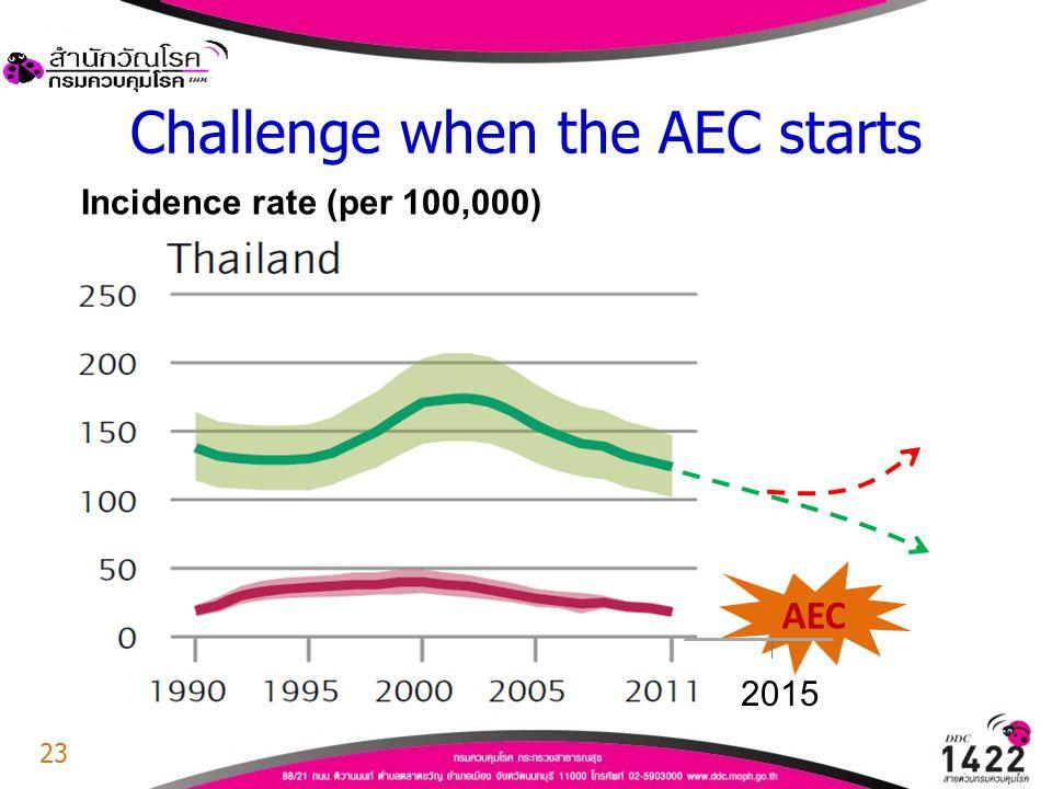Challenge when the AEC starts