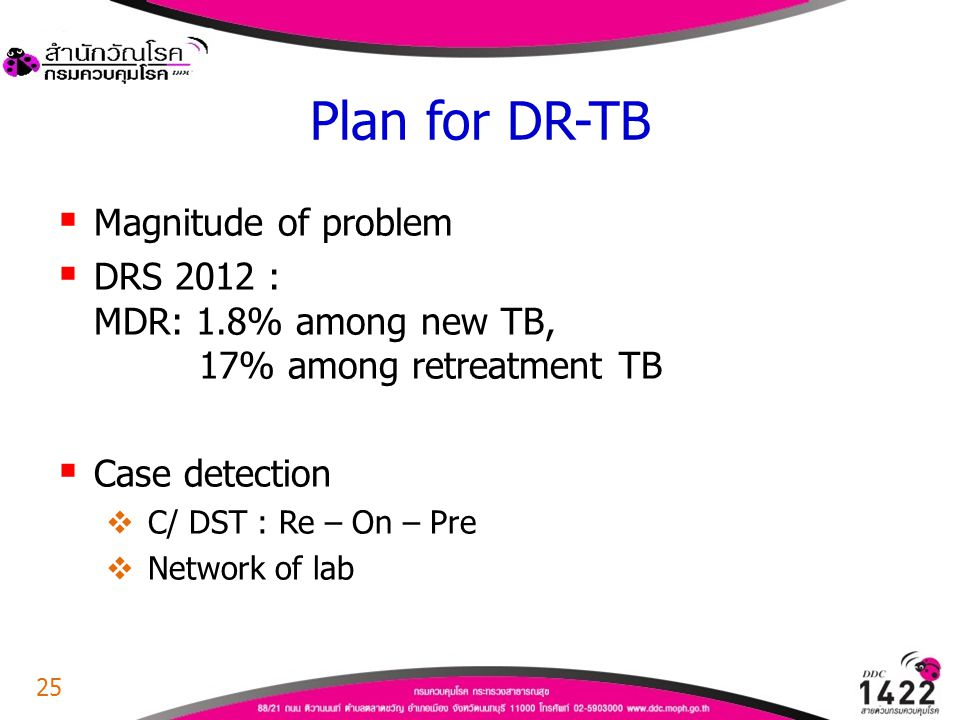 Plan for DR-TB Magnitude of problem