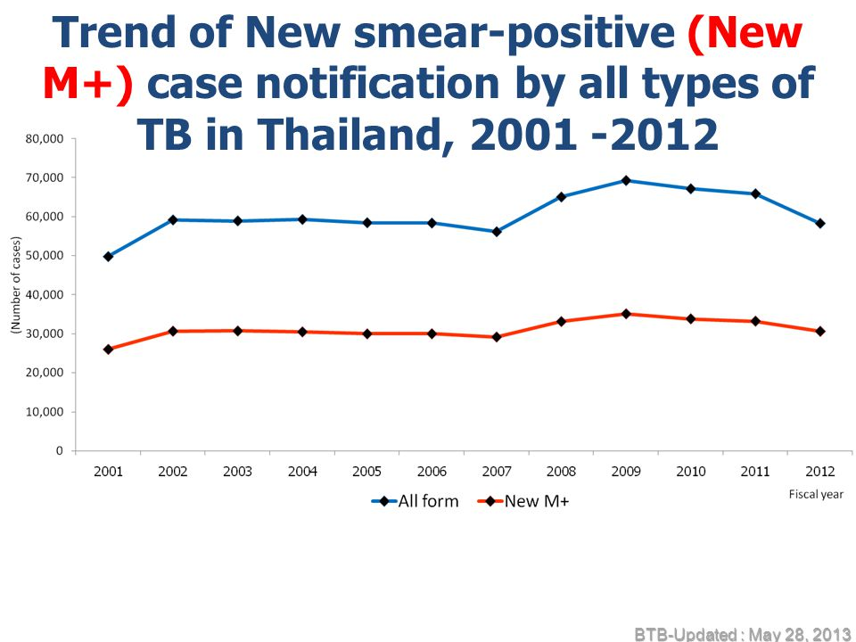 Trend of New smear-positive (New M+) case notification by all types of TB in Thailand, 2001 -2012