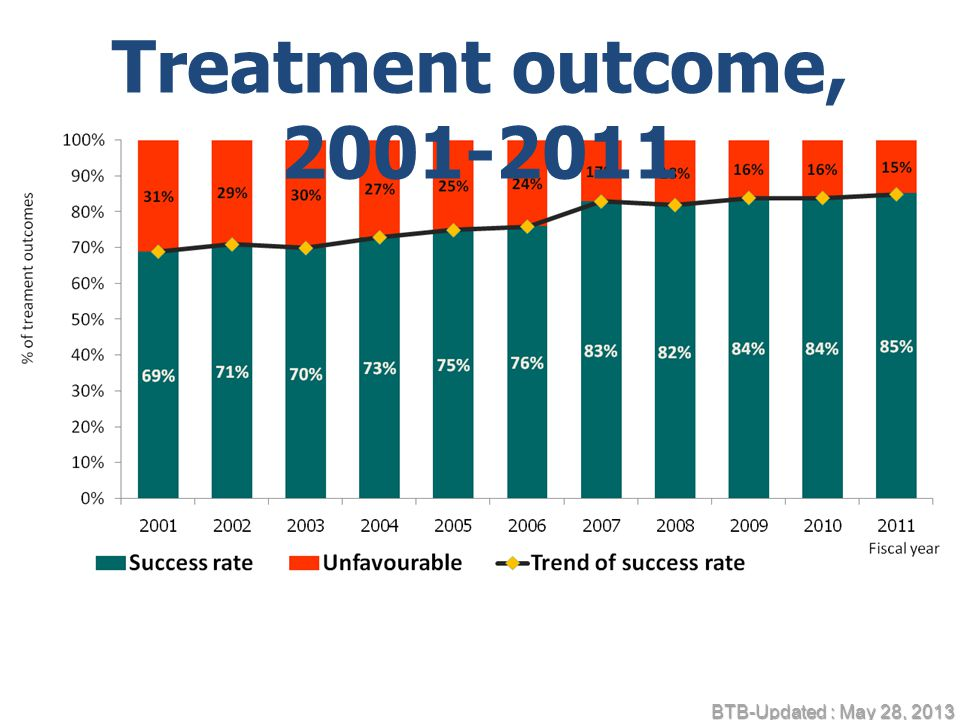 Treatment outcome, 2001-2011 BTB-Updated : May 28, 2013