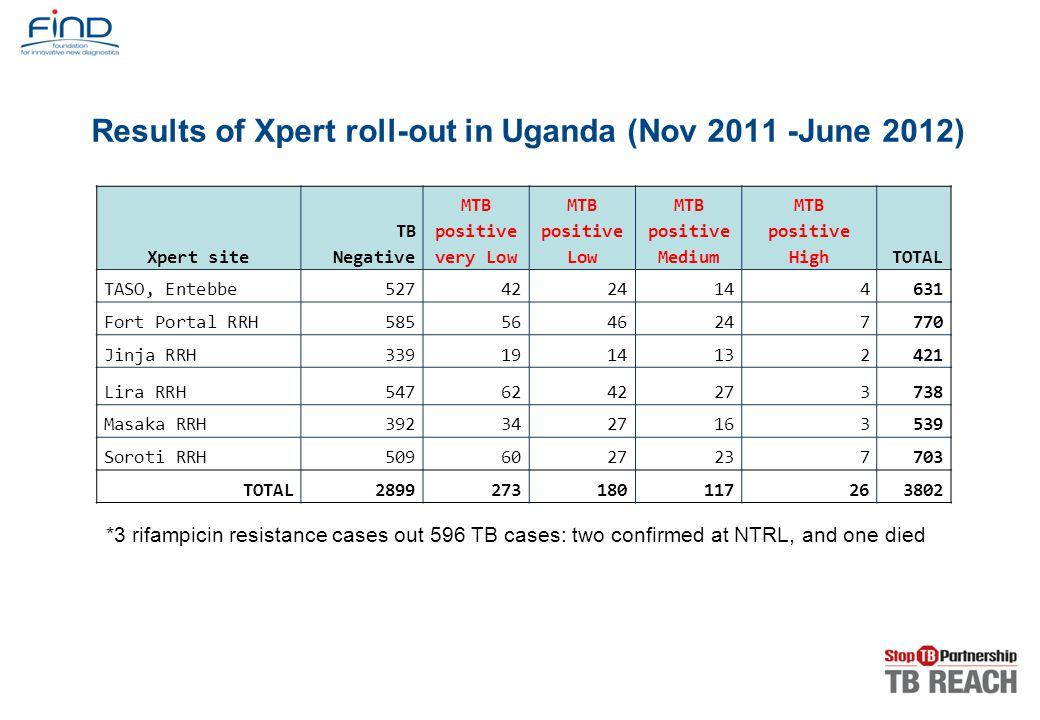 Results of Xpert roll-out in Uganda (Nov 2011 -June 2012)