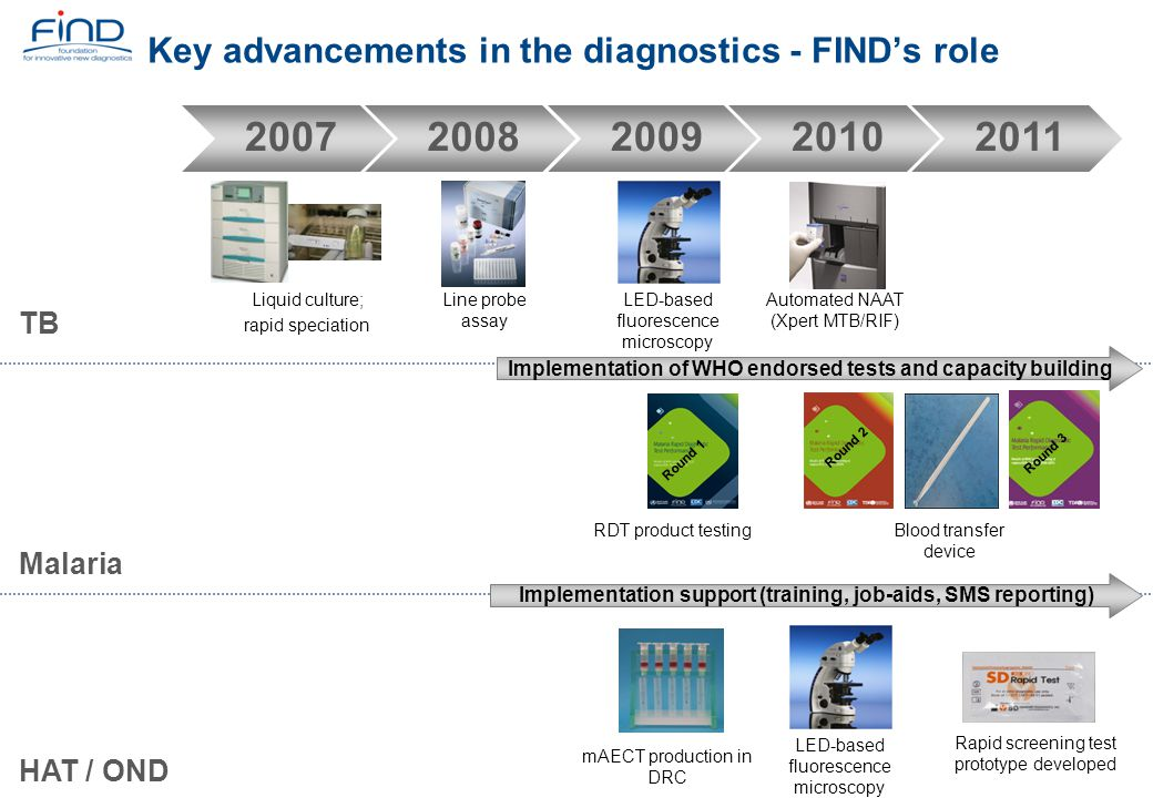 Key advancements in the diagnostics - FIND's role
