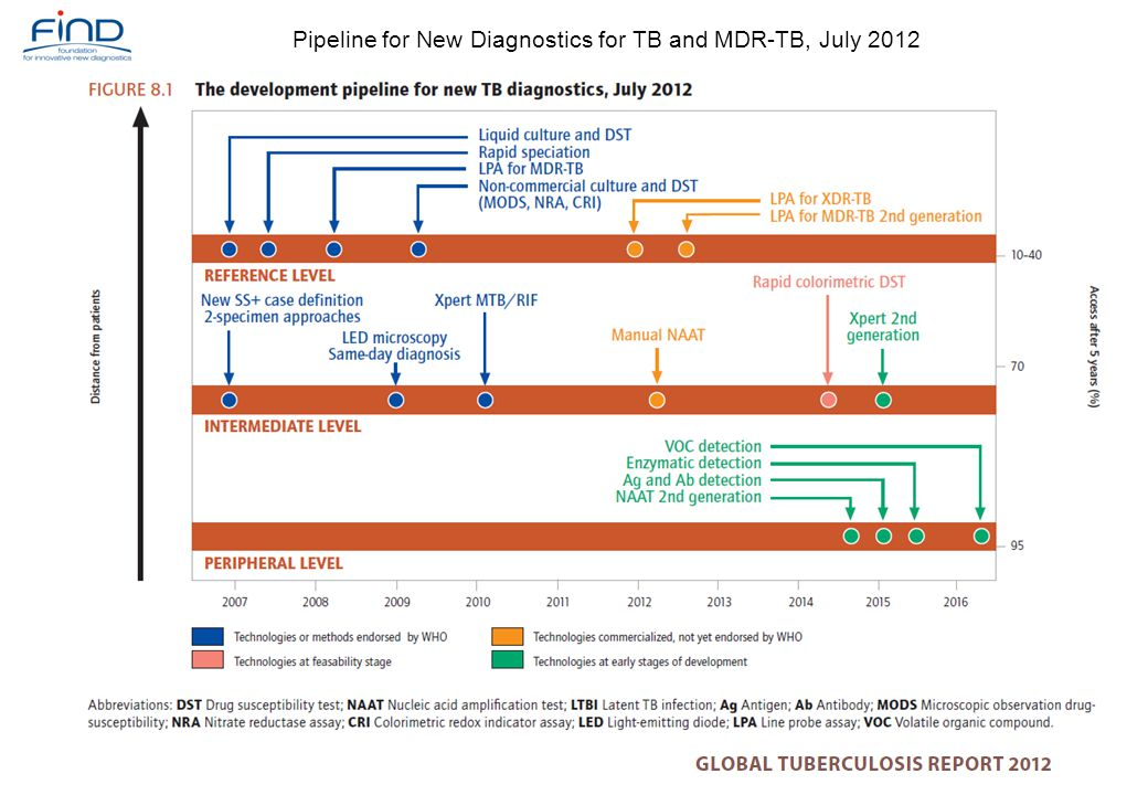 Pipeline for New Diagnostics for TB and MDR-TB, July 2012
