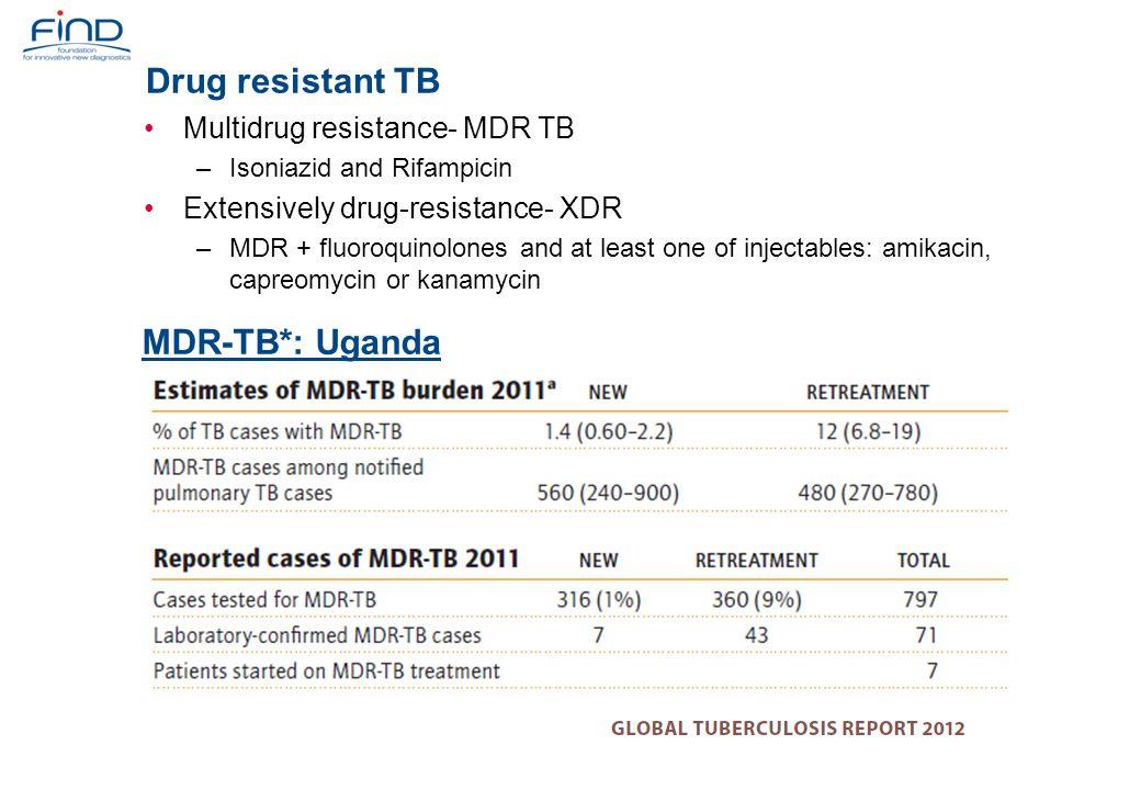 Drug resistant TB MDR-TB*: Uganda Multidrug resistance- MDR TB