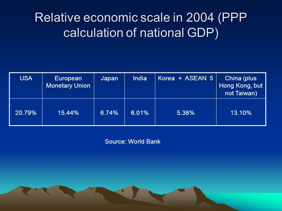 Relative economic scale in 2004 (PPP calculation of national GDP)