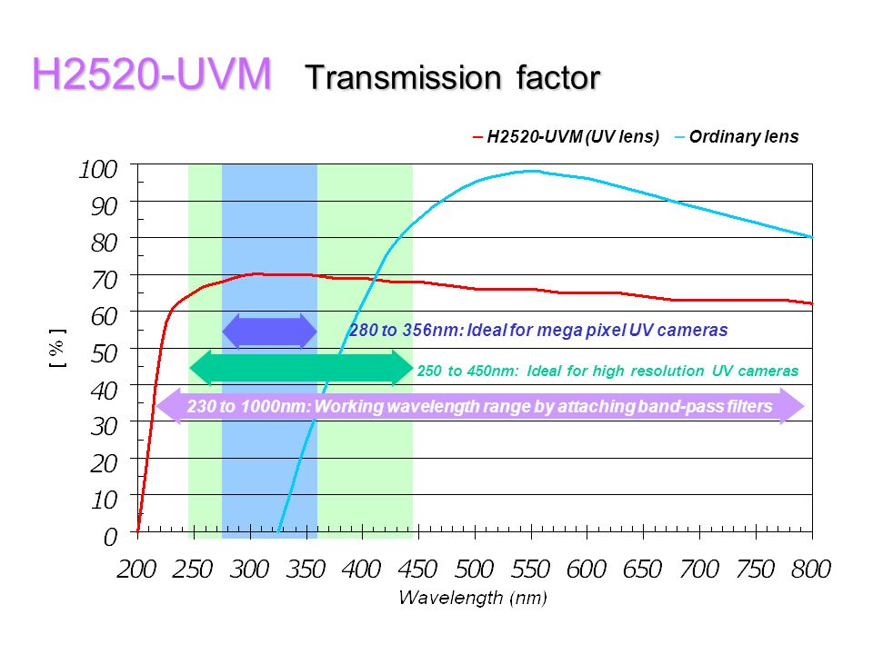 H2520-UVM Transmission factor