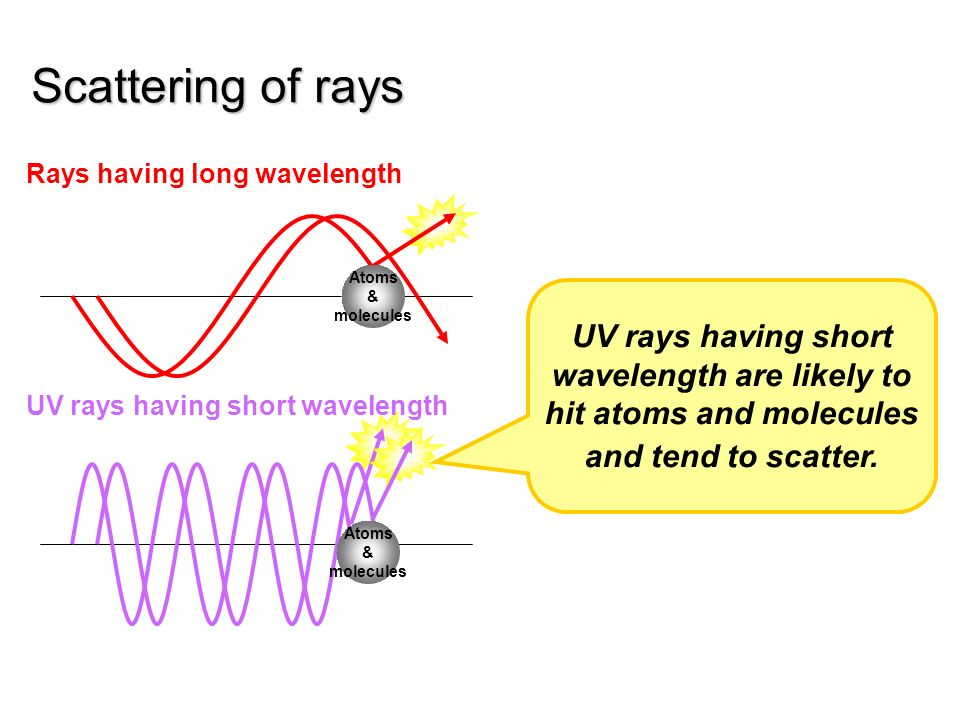 Scattering of rays Rays having long wavelength. UV rays having short wavelength are likely to hit atoms and molecules and tend to scatter.