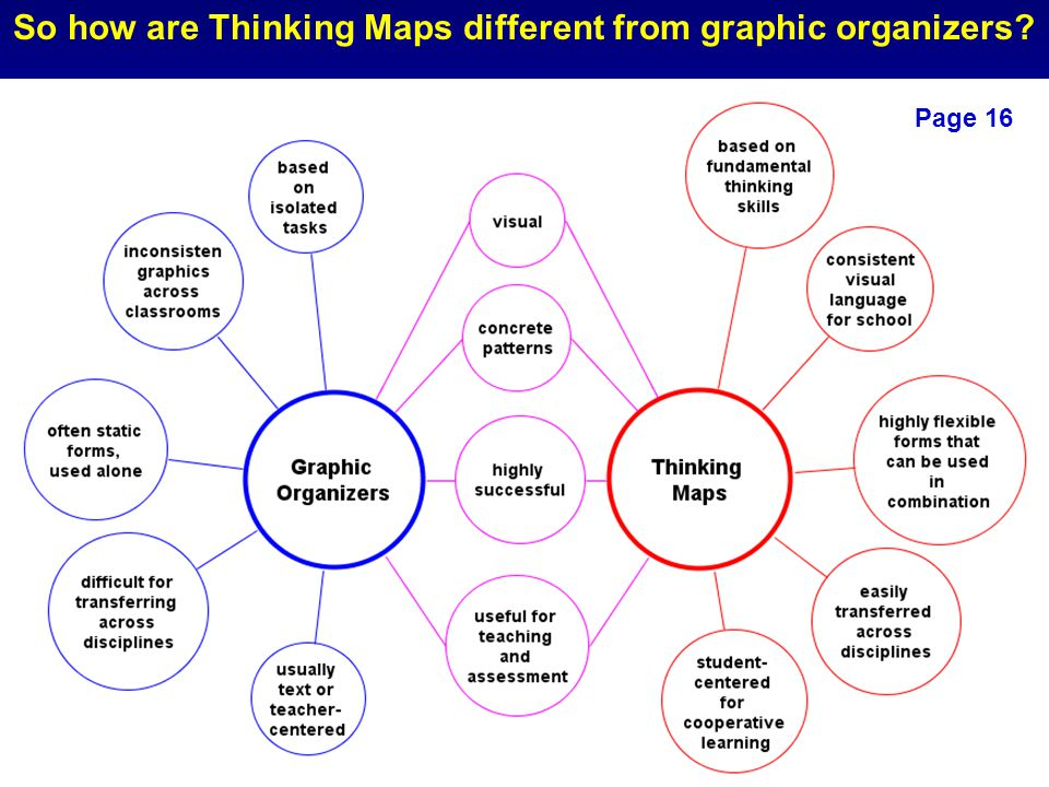 So how are Thinking Maps different from graphic organizers