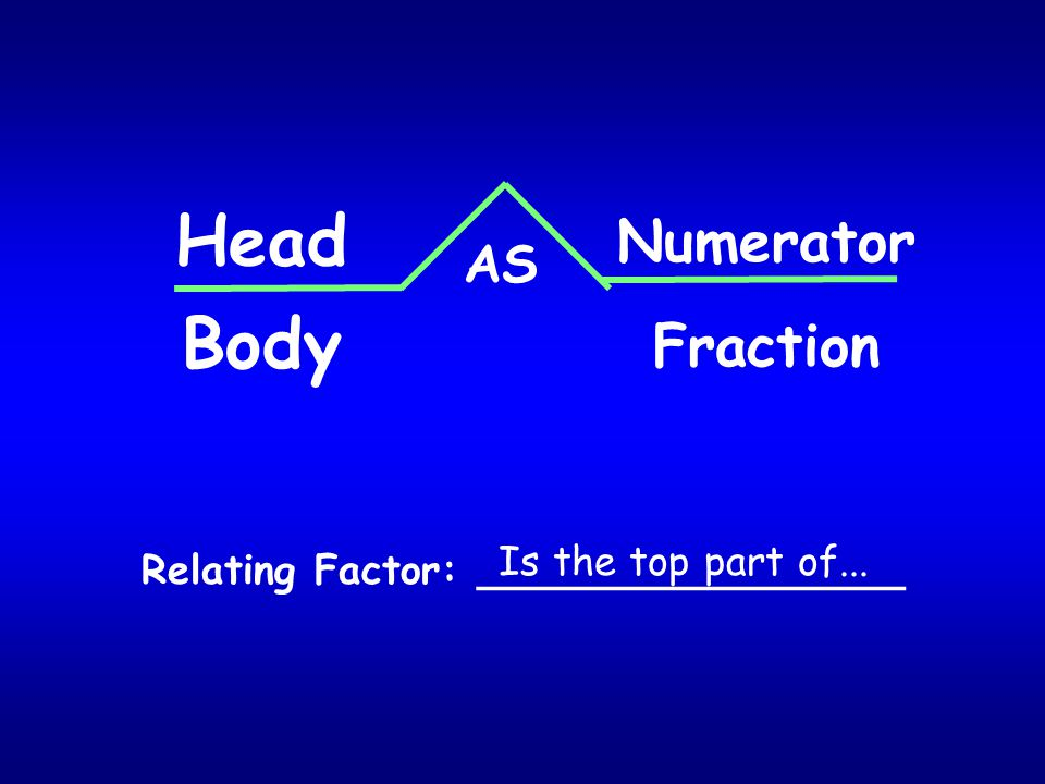 Head Body Numerator Fraction AS Is the top part of...