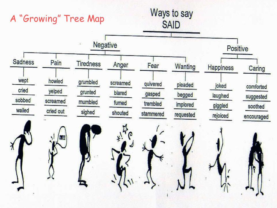 A Growing Tree Map