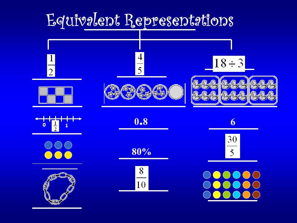 Equivalent Representations