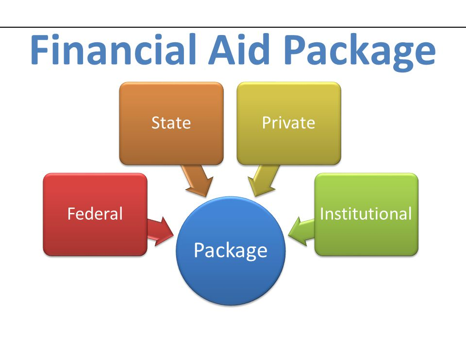 Financial Aid Package Package Federal State Private Institutional 28