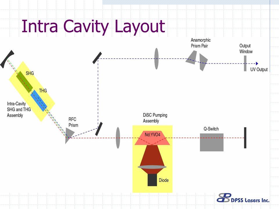 Intra Cavity Layout