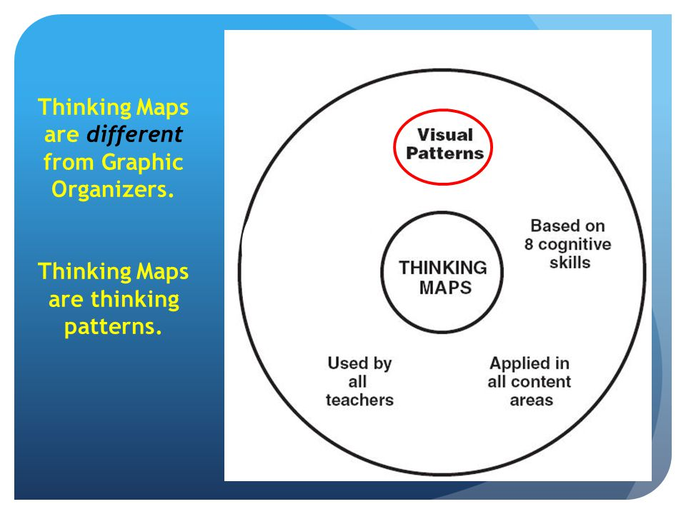 Thinking Maps are different from Graphic Organizers.