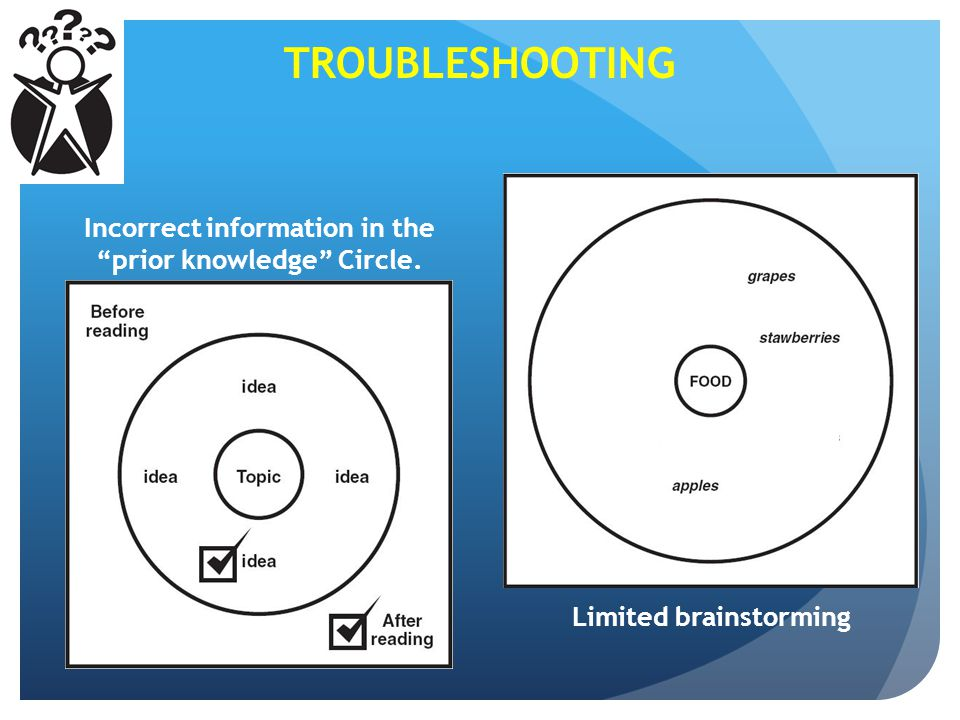 TROUBLESHOOTING Incorrect information in the prior knowledge Circle.