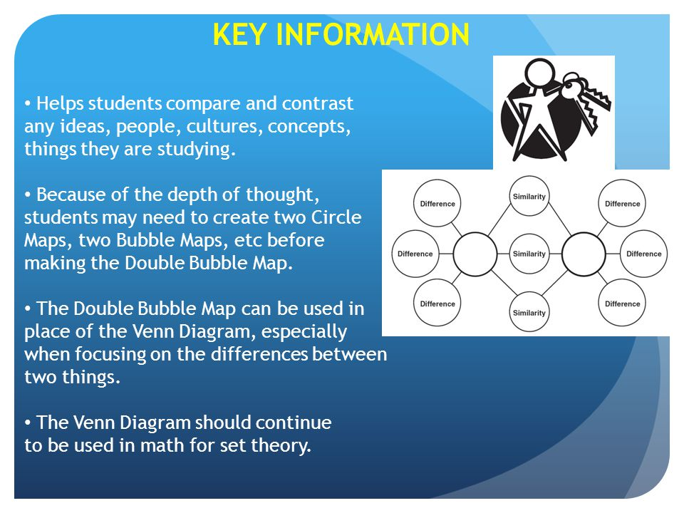KEY INFORMATION Helps students compare and contrast any ideas, people, cultures, concepts, things they are studying.