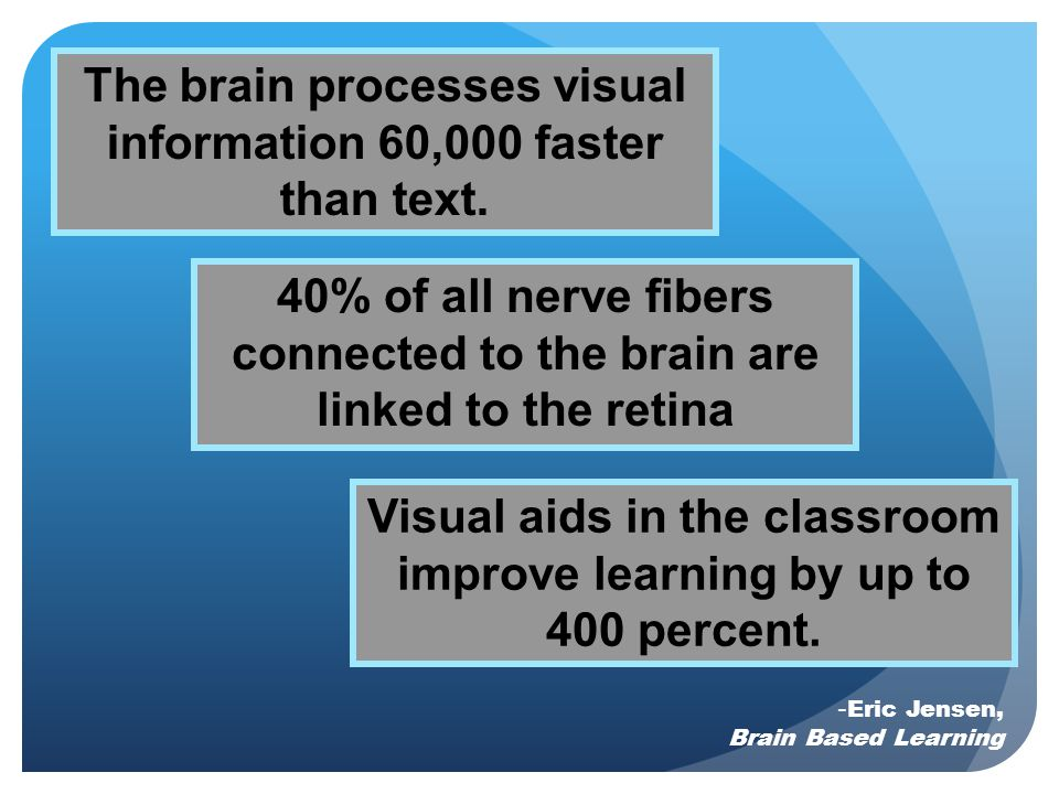 The brain processes visual information 60,000 faster than text.