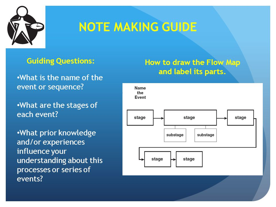How to draw the Flow Map and label its parts.