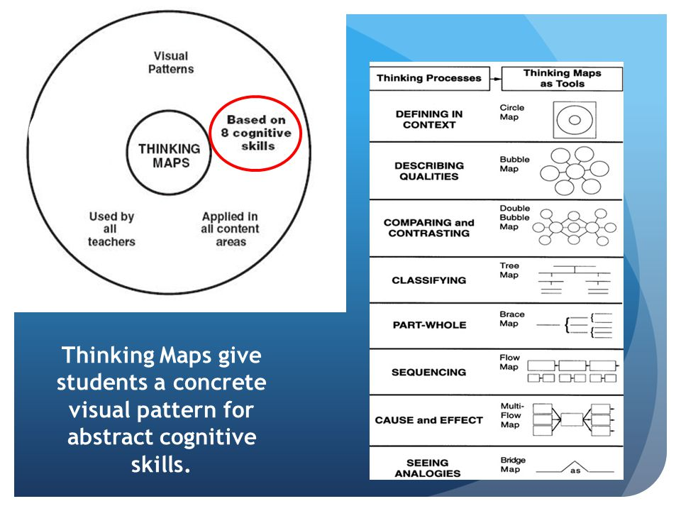 Thinking Maps give students a concrete visual pattern for abstract cognitive skills.