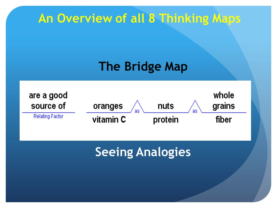 An Overview of all 8 Thinking Maps